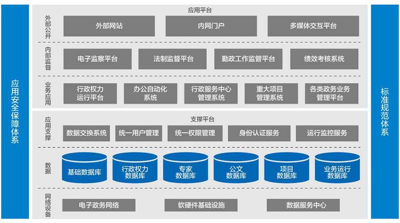 电子政务集成.jpg
