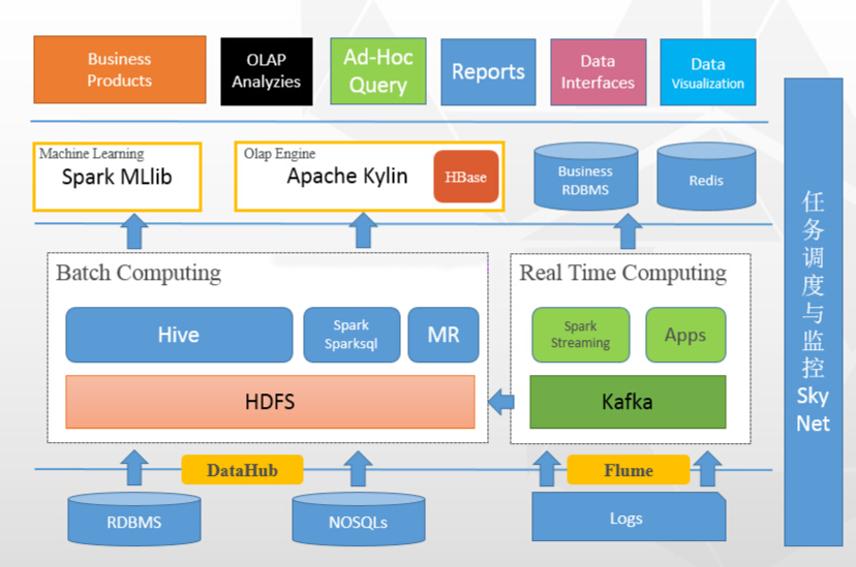 数据分析引擎架构.png